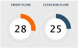 PixelPile Trust Flow - Citation Flow
